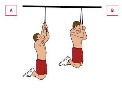 Ćwiczenie: podciąganie.  Mięśnie: plecy, biceps. Przerzuć skakankę przez drążek i chwyć jej rączki [A]. Podciągnij się, aż głowa znajdzie się ponad nimi [B]. Drążek umieść na takiej wysokości, by ewentualne rozerwanie się skakanki nie zakończyło się bolesnym upadkiem.