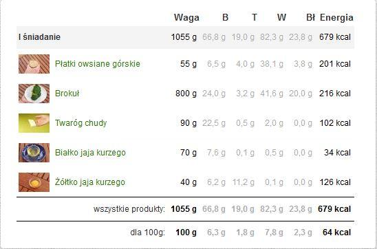 Dietetyczna pizza składniki kaloryczność